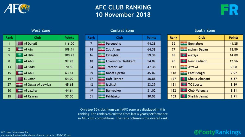 AFC Club Rank