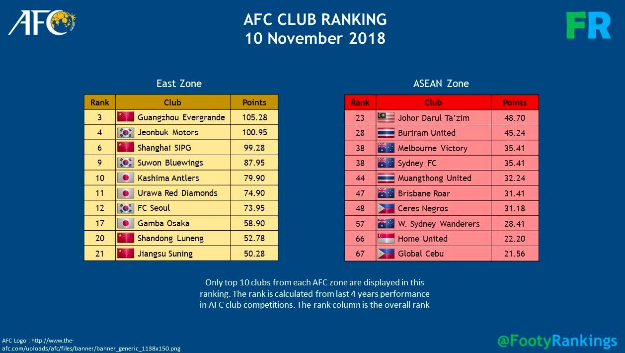 AFC Club Ranking