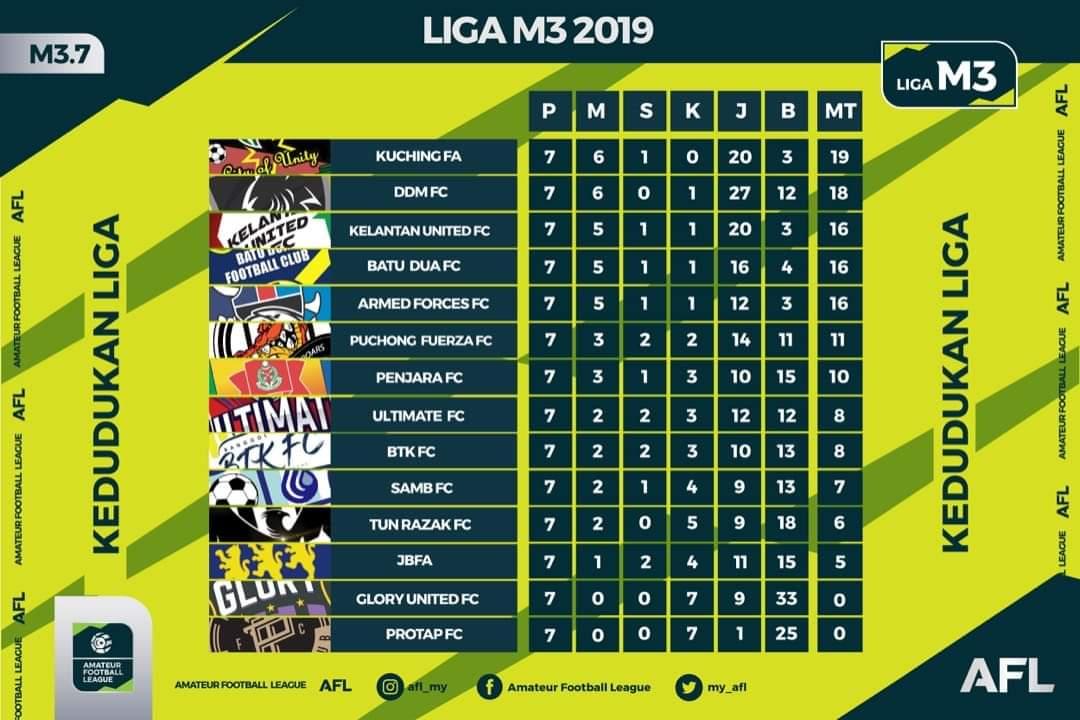 Liga M3 Table l