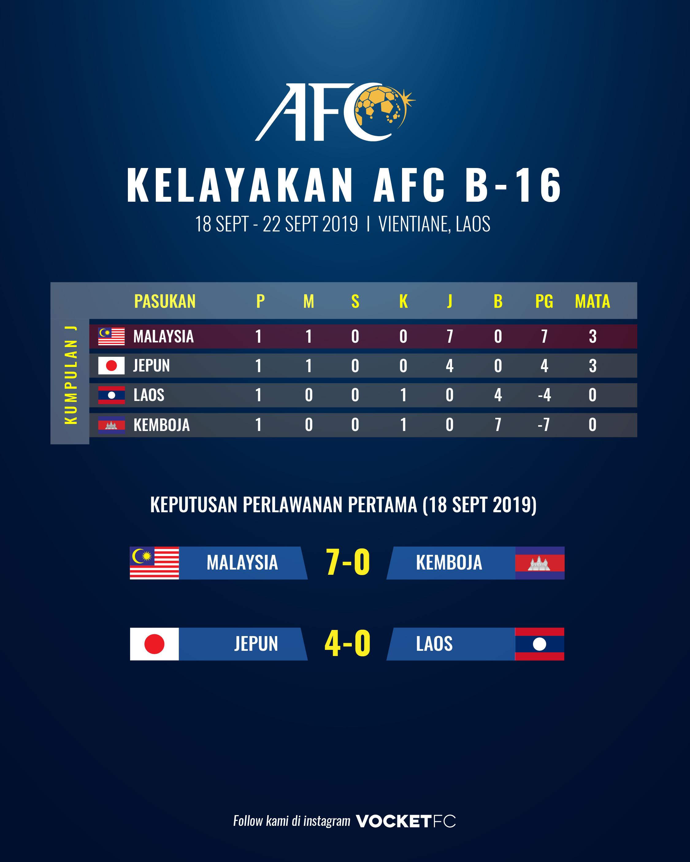 RESULT KELAYAKAN AFC B16-01