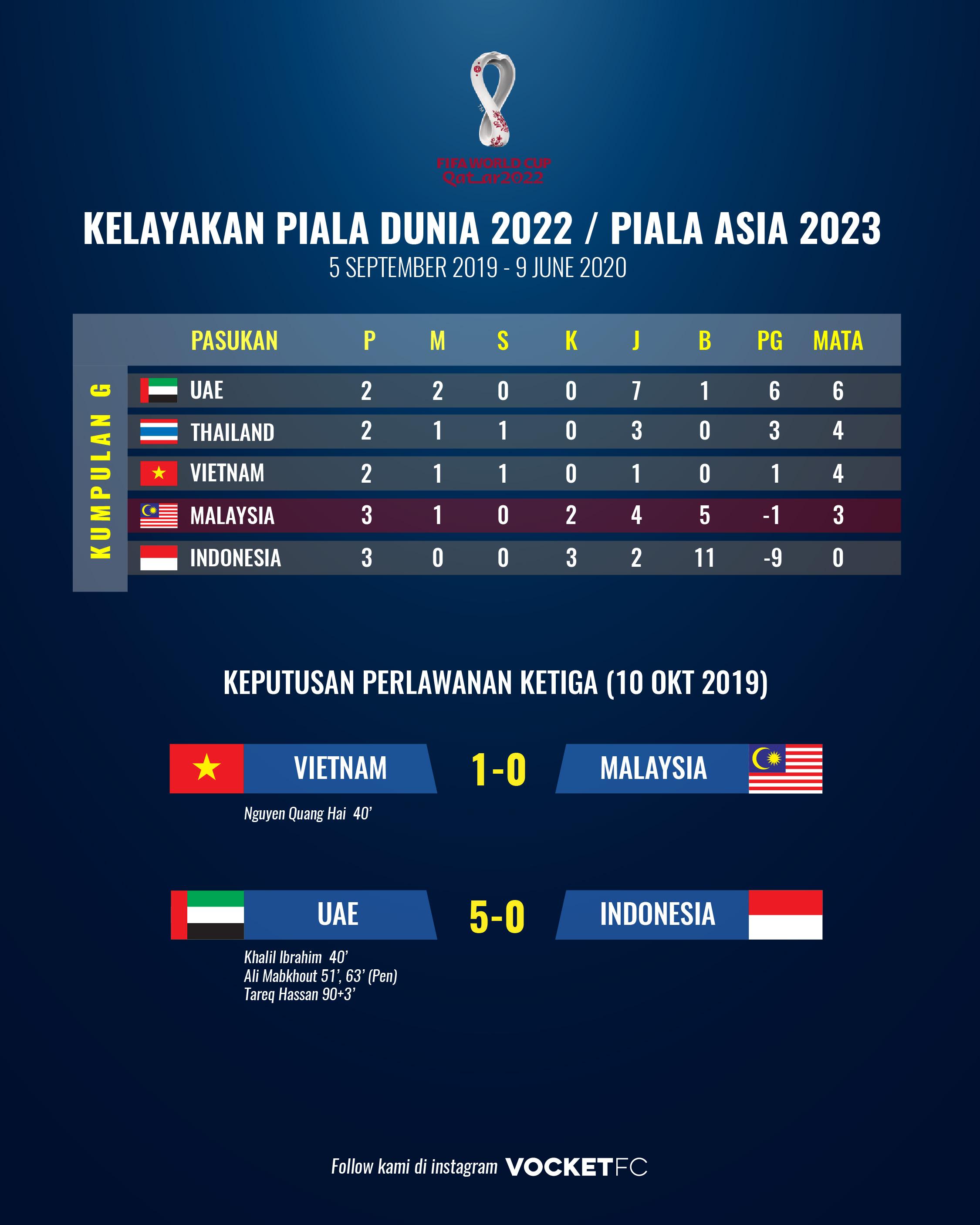 kelayakan piala dunia 2022-01
