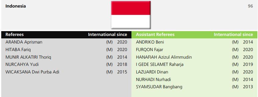 Wasit Indonesia FIFA